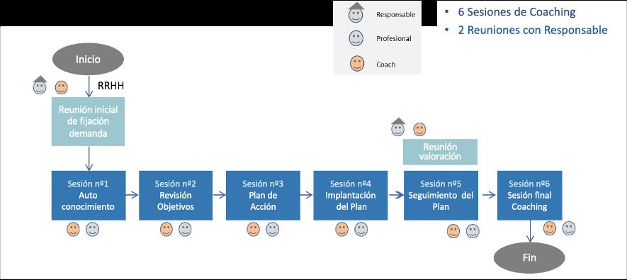 Diagrama de un proceso de coaching empresarial para directivos.