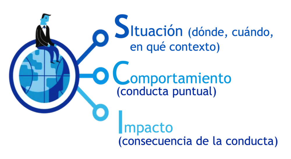 Diagrama feedback sci.