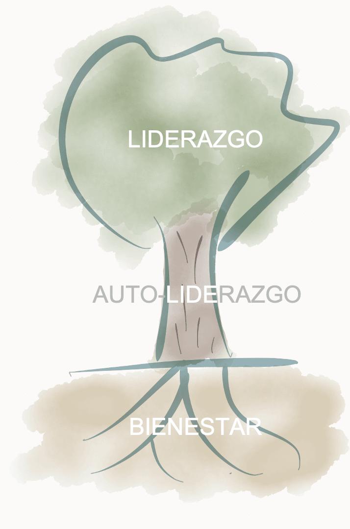 Metáfora del árbol con el Alto Rendimiento Sostenible.