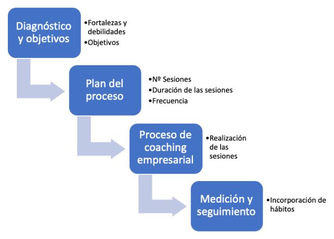 proceso coaching empresarial